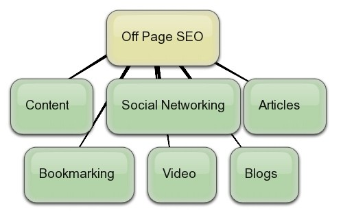 off page Search Engine Optimization factors